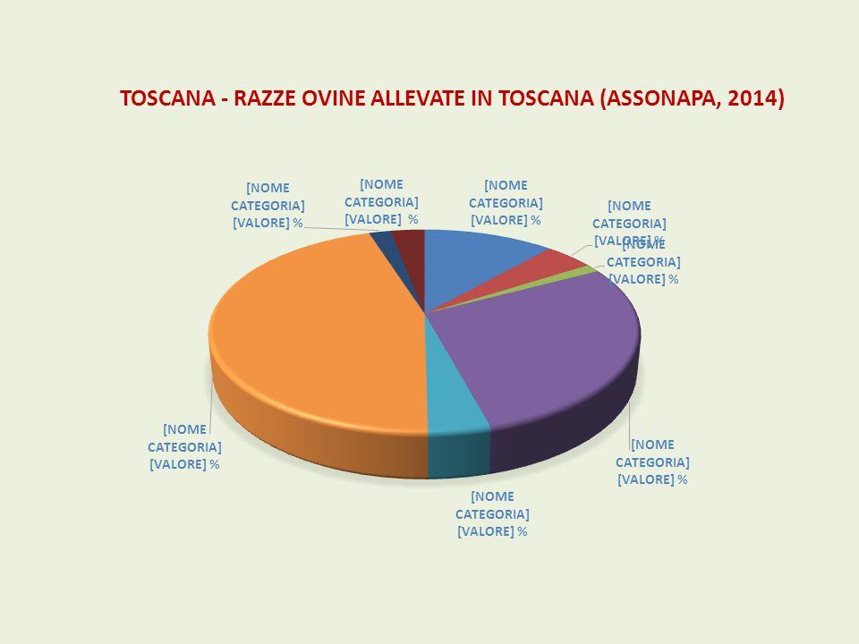 TOSCANA - RAZZE OVINE ALLEVATE IN TOSCANA (ASSONAPA, 2014)