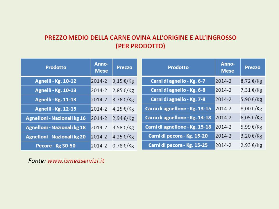 Prodotto Anno- Mese Prezzo Agnelli - Kg. 10-122014-23,15 €/Kg Agnelli - Kg. 10-132014-22,85 €/Kg Agnelli - Kg. 11-132014-23,76 €/Kg Agnelli - Kg. 12-1