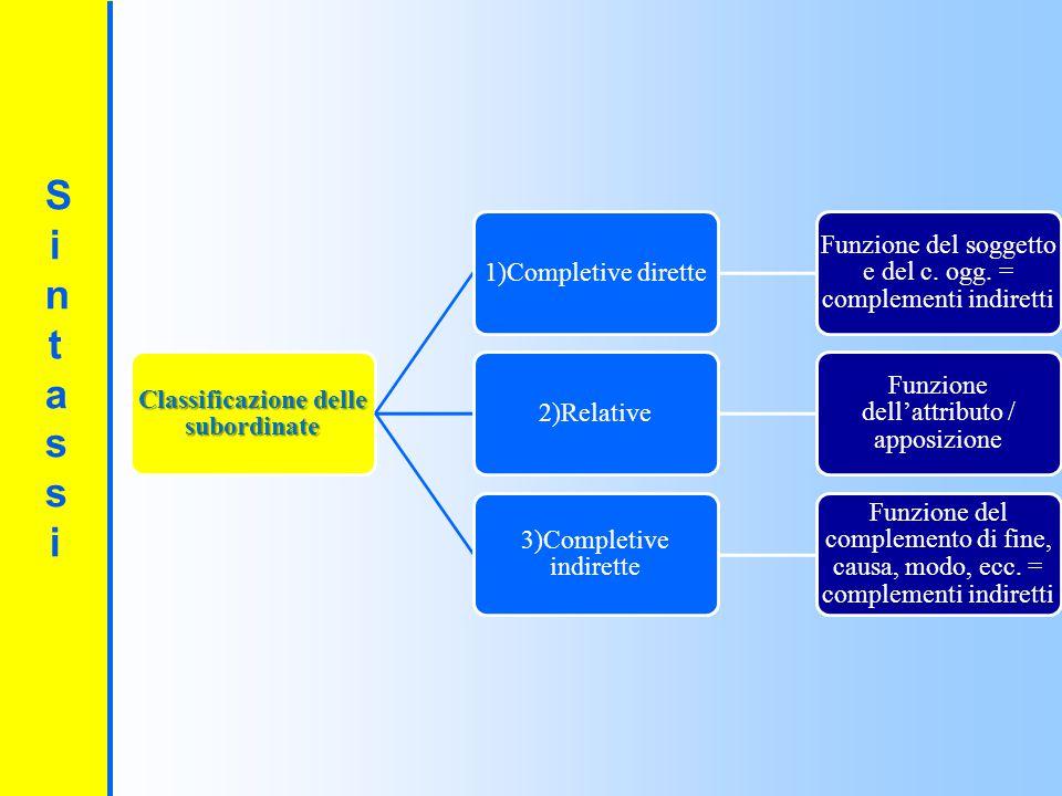SintassiSintassi 1)Completive dirette Funzione del soggetto e del c.