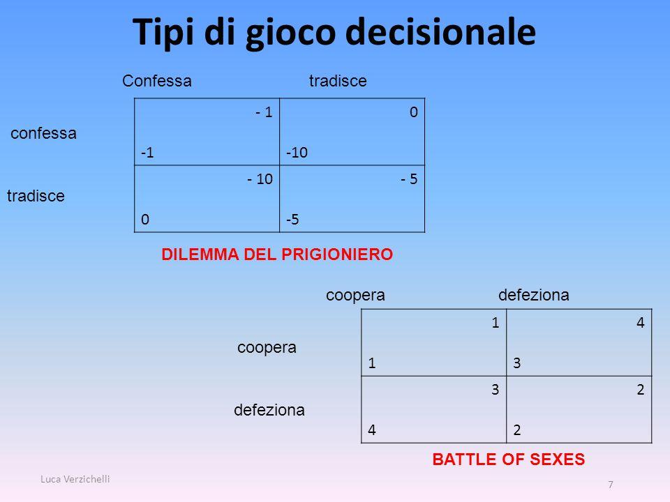 Tipi di gioco decisionale Luca Verzichelli 7 - 1 0 -10 0 - 5 DILEMMA DEL PRIGIONIERO BATTLE OF SEXES Confessa tradisce confessa tradisce 1 4343 3434 2222 coopera defeziona coopera defeziona
