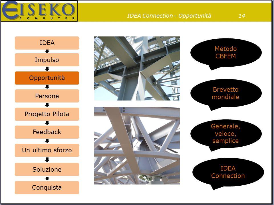 IDEA Connection - Opportunità14 IDEAImpulsoOpportunitàPersoneProgetto PilotaFeedbackUn ultimo sforzoSoluzioneConquista Brevetto mondiale Generale, vel