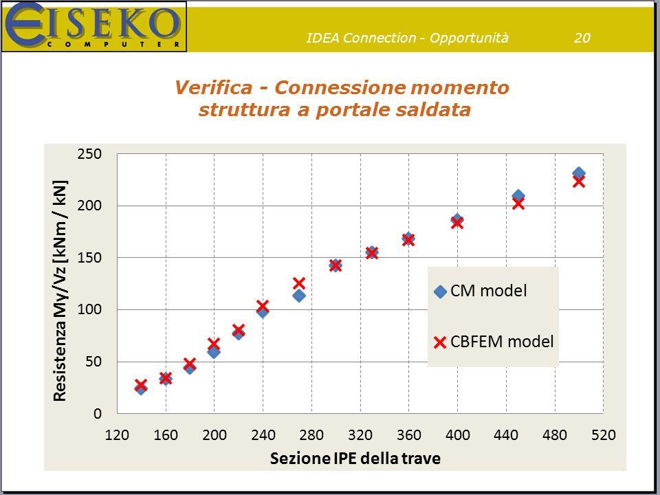 Verifica - Connessione momento struttura a portale saldata 20IDEA Connection - Opportunità