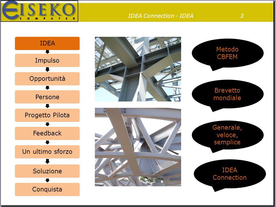 IDEA Connection - IDEA IDEAImpulsoOpportunitàPersoneProgetto PilotaFeedbackUn ultimo sforzoSoluzioneConquista Brevetto mondiale Generale, veloce, semp