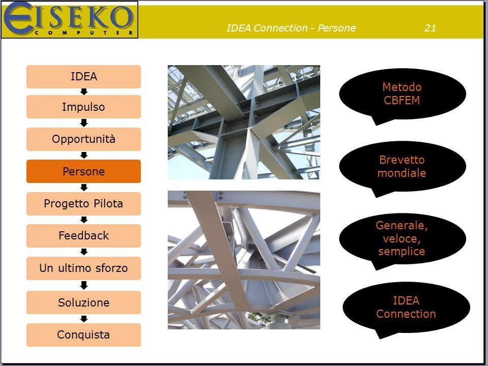 IDEA Connection - Persone21 IDEAImpulsoOpportunitàPersoneProgetto PilotaFeedbackUn ultimo sforzoSoluzioneConquista Brevetto mondiale Generale, veloce,