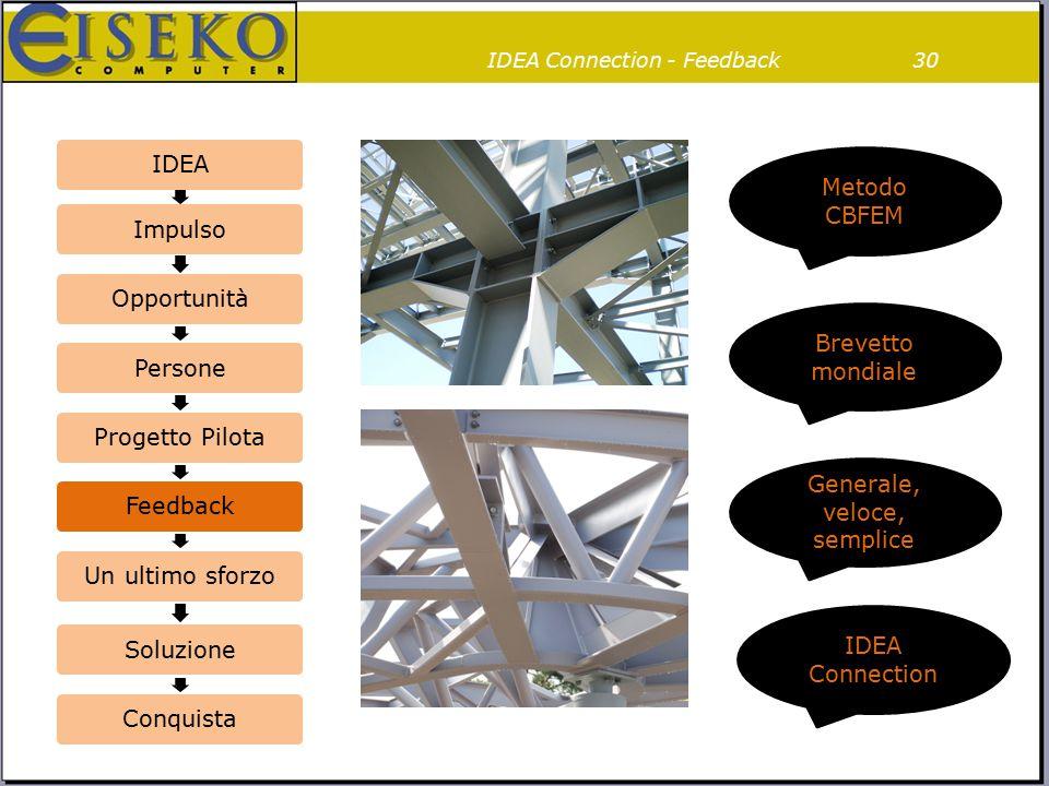 IDEA Connection - Feedback30 IDEAImpulsoOpportunitàPersoneProgetto PilotaFeedbackUn ultimo sforzoSoluzioneConquista Brevetto mondiale Generale, veloce