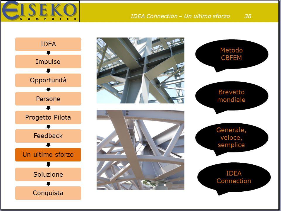 IDEA Connection – Un ultimo sforzo38 IDEAImpulsoOpportunitàPersoneProgetto PilotaFeedbackUn ultimo sforzoSoluzioneConquista Brevetto mondiale Generale