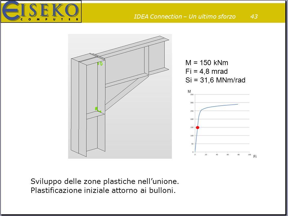 43 M = 150 kNm Fi = 4,8 mrad Si = 31,6 MNm/rad M Fi Sviluppo delle zone plastiche nell'unione. Plastificazione iniziale attorno ai bulloni. IDEA Conne
