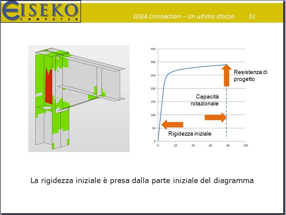 51 Resistenza di progetto Rigidezza iniziale Capacità rotazionale La rigidezza iniziale è presa dalla parte iniziale del diagramma IDEA Connection – U