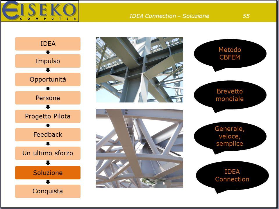 IDEA Connection – Soluzione55 IDEAImpulsoOpportunitàPersoneProgetto PilotaFeedbackUn ultimo sforzoSoluzioneConquista Brevetto mondiale Generale, veloc