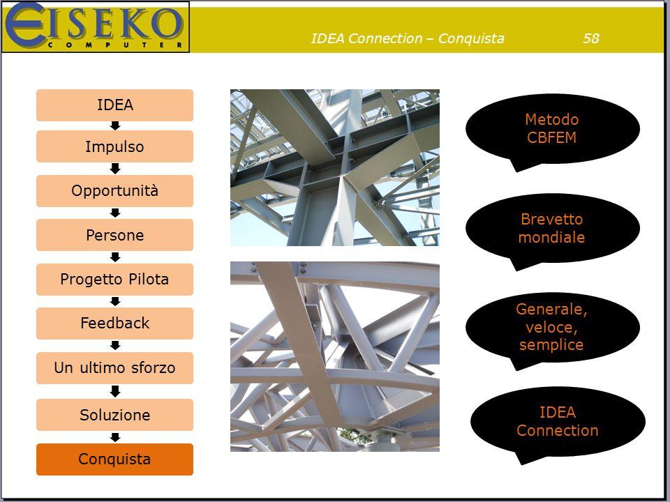IDEA Connection – Conquista58 IDEAImpulsoOpportunitàPersoneProgetto PilotaFeedbackUn ultimo sforzoSoluzioneConquista Brevetto mondiale Generale, veloc