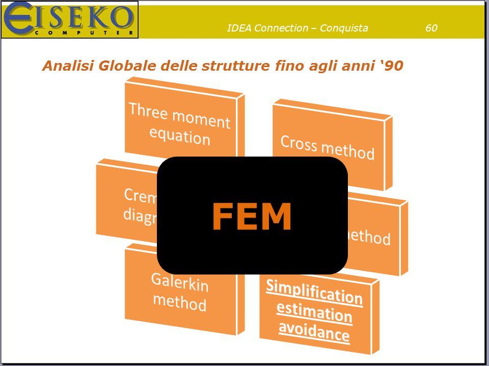 Analisi Globale delle strutture fino agli anni '90 60IDEA Connection – Conquista FEM