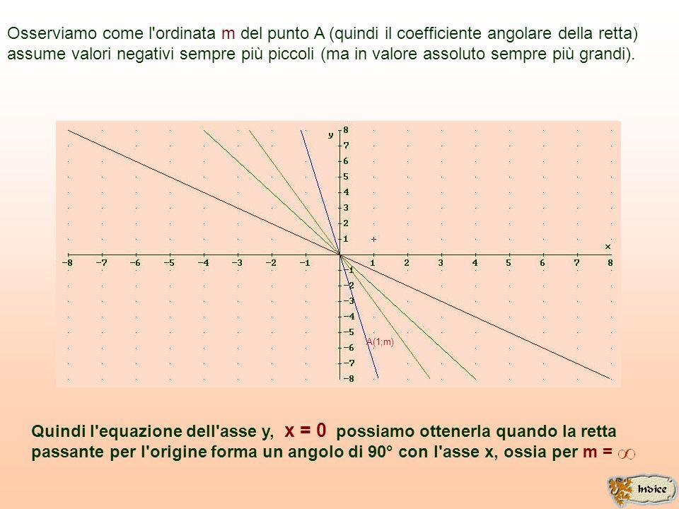 A(1;m) Osserviamo che se l'angolo acuto tende a 90° (per difetto, cioè per valori minori di 90 o ), il coefficiente angolare m assume valori positivi