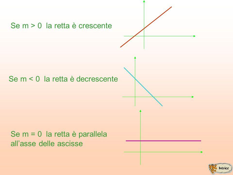 disegno I triangoli sono simili Già sappiamo che per una retta passante per l'origine il rapporto fra l'ordinata e l'ascissa di un suo qualsiasi punto