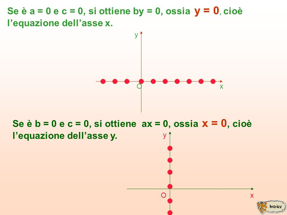 Nell'equazione a x + b y + c = 0 se è c = 0 con a e b diversi da zero, si ottiene l'equazione di una retta passante per l'origine. Se è b = 0 con a e