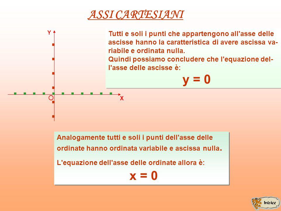 A ssi cartesiani e rette ad essi parallele R etta passante per l'origine E quazione della retta in forma esplicita E quazione della retta in forma imp