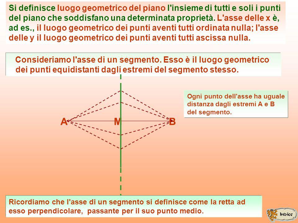 ASSI CARTESIANI O X Y........... Tutti e soli i punti che appartengono all'asse delle ascisse hanno la caratteristica di avere ascissa va- riabile e o