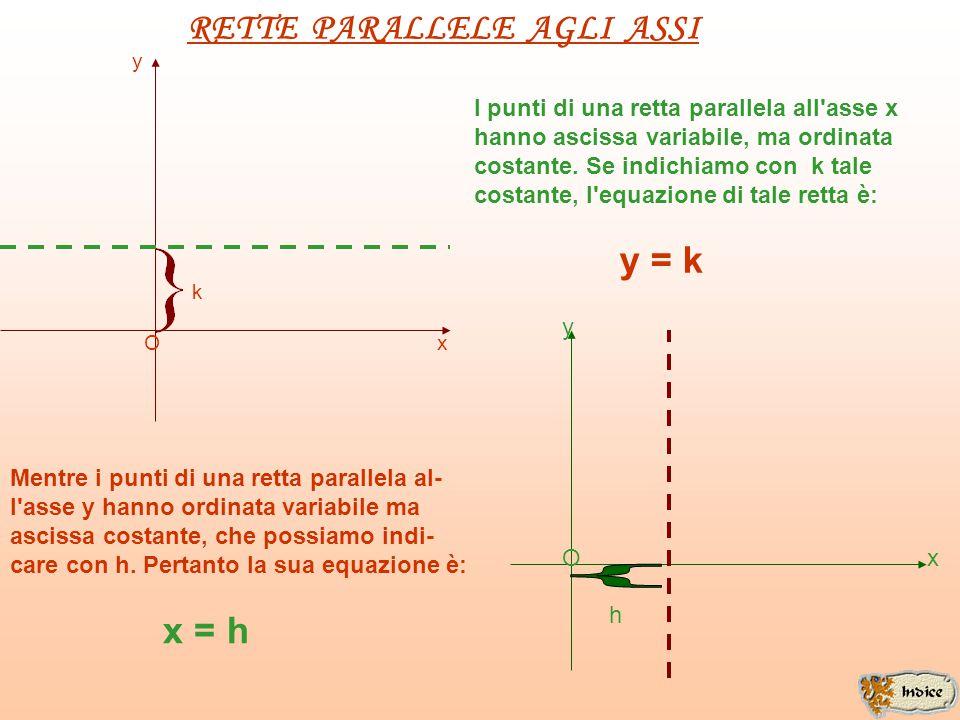 RETTE PARALLELE AGLI ASSI y k O x I punti di una retta parallela all asse x hanno ascissa variabile, ma ordinata costante.