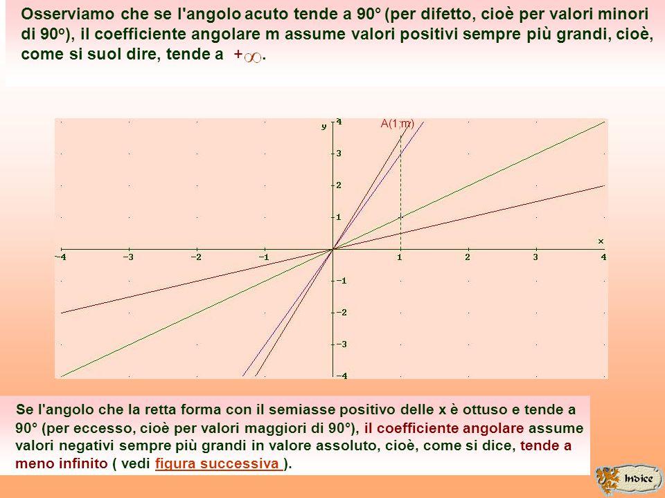 A(1;m) Osserviamo che se l angolo acuto tende a 90° (per difetto, cioè per valori minori di 90 o ), il coefficiente angolare m assume valori positivi sempre più grandi, cioè, come si suol dire, tende a +.