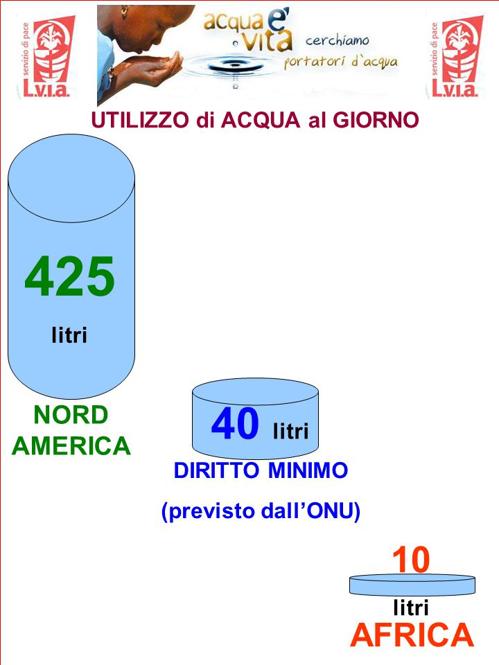 UTILIZZO di ACQUA al GIORNO 425 litri NORD AMERICA DIRITTO MINIMO (previsto dall'ONU) AFRICA 40 litri 10 litri