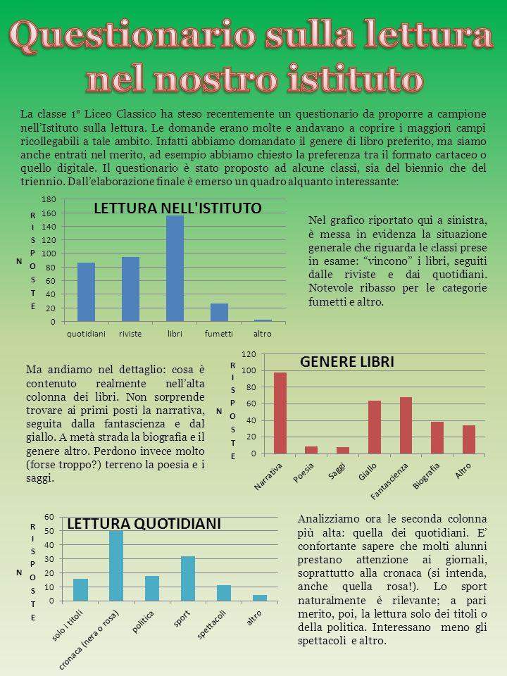 La classe 1° Liceo Classico ha steso recentemente un questionario da proporre a campione nell'Istituto sulla lettura.