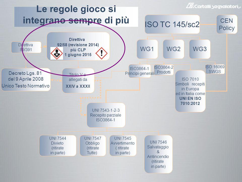 Regolamento CLP (prescrizioni minime per la segnaletica e/o di salute sui luoghi di lavoro) DIRETTIVA 2014/27/UE DEL PARLAMENTO EUROPEO E DEL CONSIGLIO del 26 febbraio 2014 che modifica le direttive 92/58/CEE, 92/85/CEE, 94/33/CE, 98/24/CE del Consiglio e la direttiva 2004/37/CE del Parlamento europeo e del Consiglio allo scopo di allinearle al regolamento (CE) n.