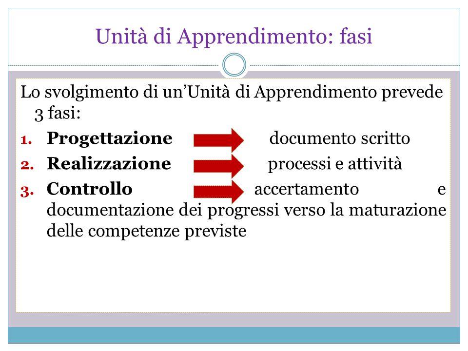 Unità di Apprendimento: fasi Lo svolgimento di un'Unità di Apprendimento prevede 3 fasi: 1. Progettazione documento scritto 2. Realizzazione processi