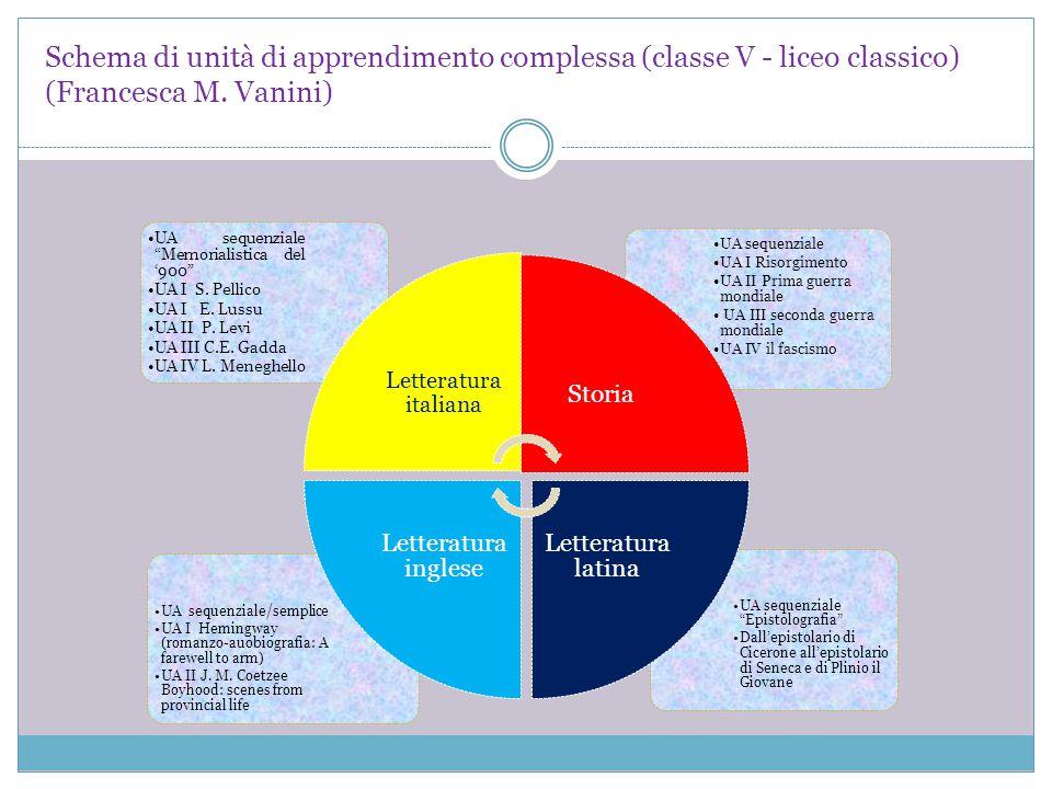 """Schema di unità di apprendimento complessa (classe V - liceo classico) (Francesca M. Vanini) UA sequenziale """"Epistolografia"""" Dall'epistolario di Cicer"""