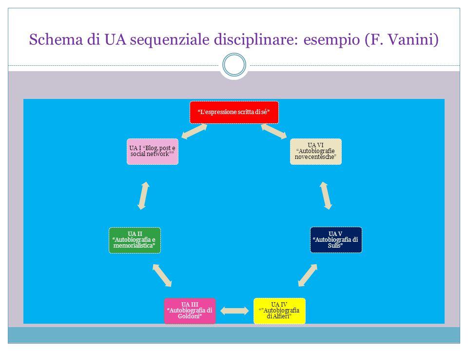 """Schema di UA sequenziale disciplinare: esempio (F. Vanini) """"L'espressione scritta di sé"""" UA VI """"Autobiografie novecentesche"""" UA V """"Autobiografia di Su"""