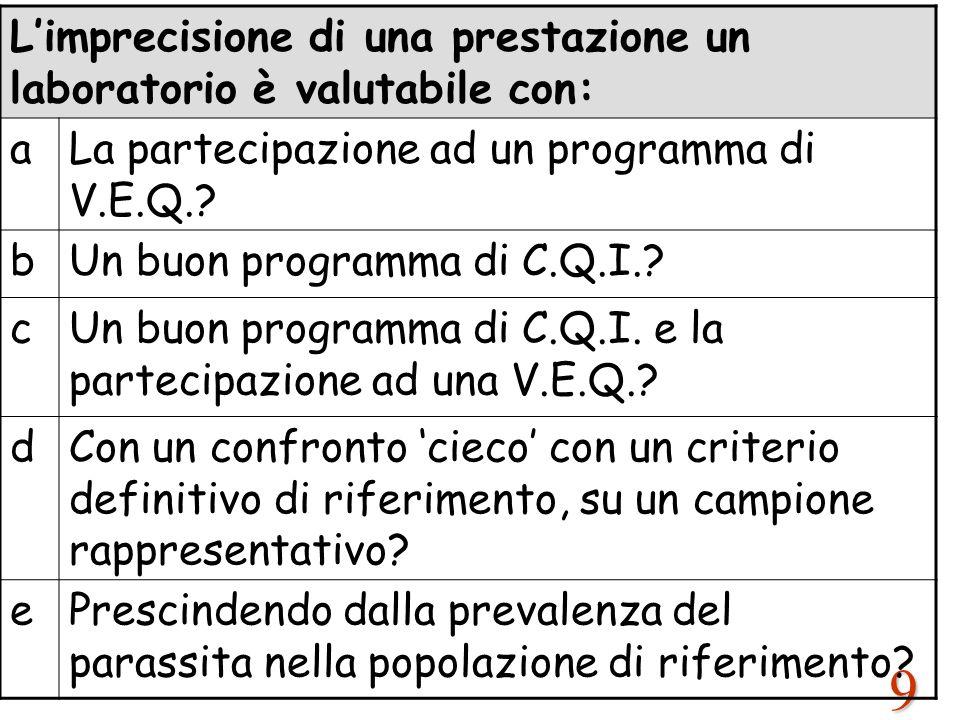 9 L'imprecisione di una prestazione un laboratorio è valutabile con: aLa partecipazione ad un programma di V.E.Q.? bUn buon programma di C.Q.I.? cUn b
