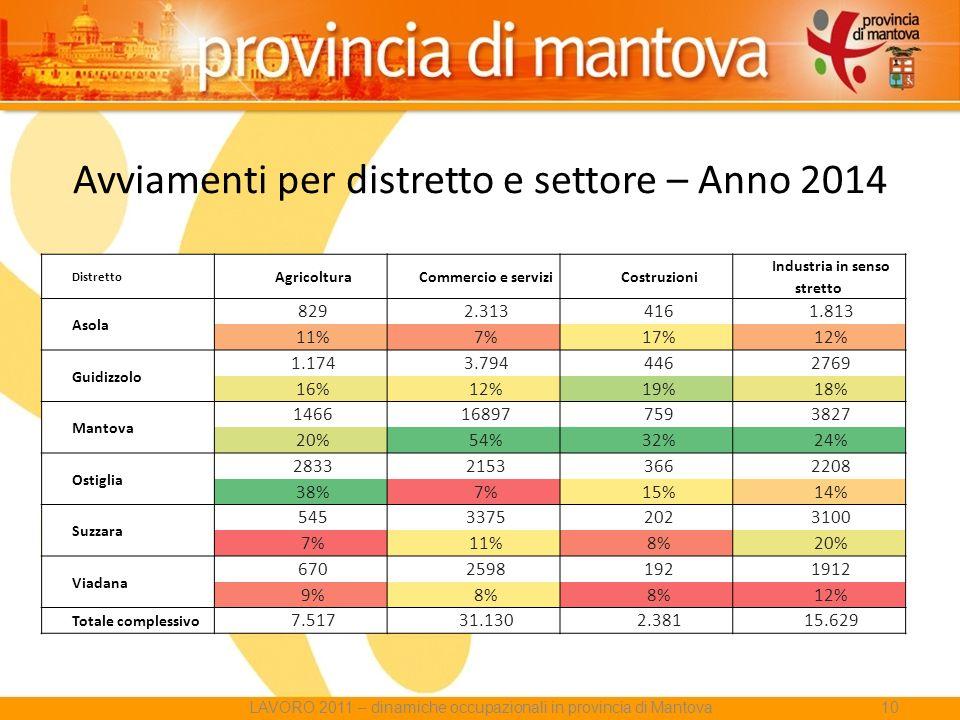 Avviamenti per distretto e settore – Anno 2014 LAVORO 2011 – dinamiche occupazionali in provincia di Mantova10