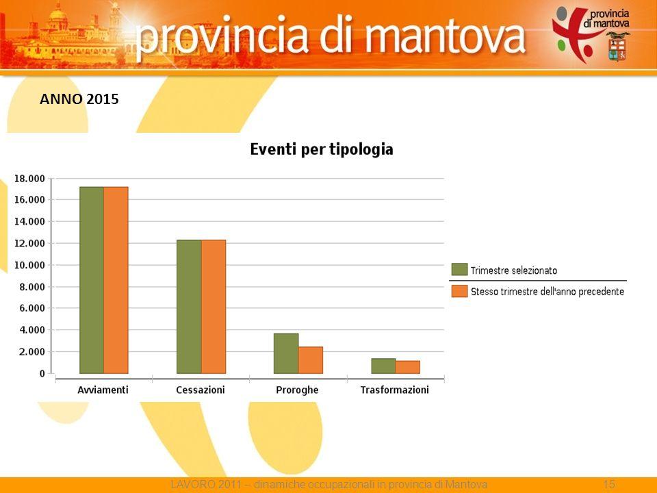 ANNO 2015 LAVORO 2011 – dinamiche occupazionali in provincia di Mantova15