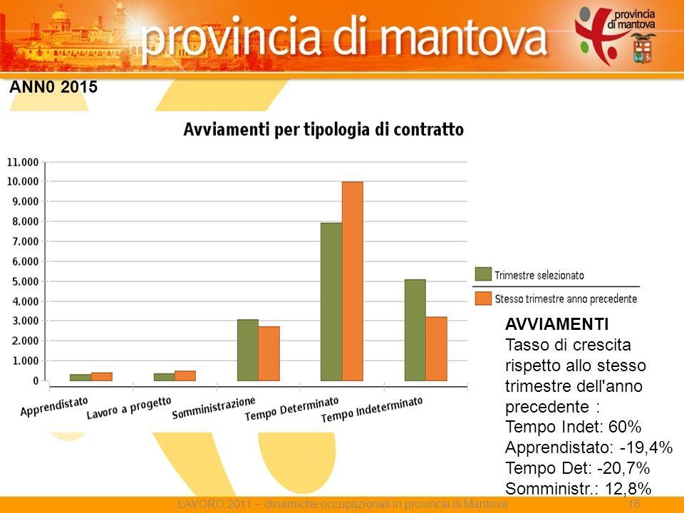AVVIAMENTI Tasso di crescita rispetto allo stesso trimestre dell anno precedente : Tempo Indet: 60% Apprendistato: -19,4% Tempo Det: -20,7% Somministr.: 12,8% ANN0 2015 LAVORO 2011 – dinamiche occupazionali in provincia di Mantova16