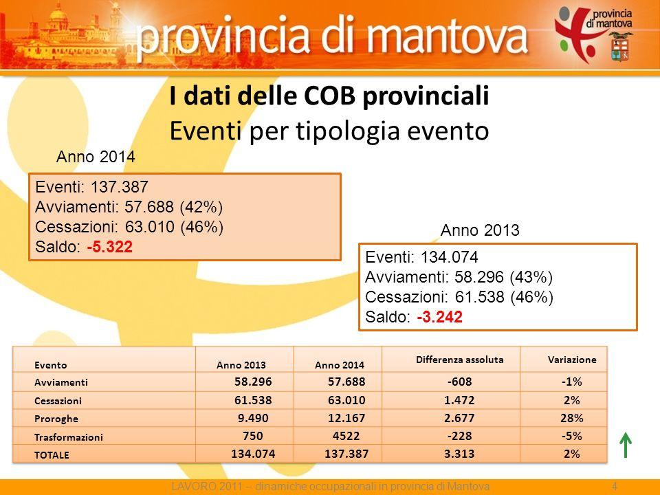 I dati delle COB provinciali Eventi per tipologia evento Eventi: 134.074 Avviamenti: 58.296 (43%) Cessazioni: 61.538 (46%) Saldo: -3.242 Eventi: 137.387 Avviamenti: 57.688 (42%) Cessazioni: 63.010 (46%) Saldo: -5.322 Anno 2014 Anno 2013 LAVORO 2011 – dinamiche occupazionali in provincia di Mantova4