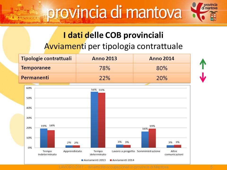 I dati delle COB provinciali Avviamenti per tipologia contrattuale LAVORO 2011 – dinamiche occupazionali in provincia di Mantova5