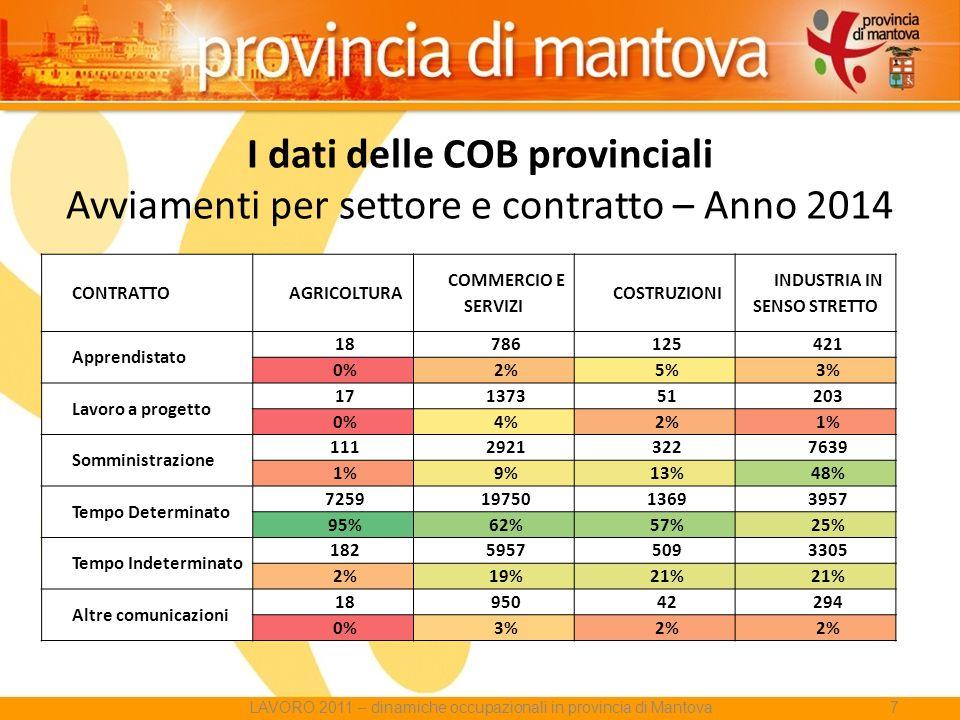 I dati delle COB provinciali Avviamenti per settore e contratto – Anno 2014 CONTRATTOAGRICOLTURA COMMERCIO E SERVIZI COSTRUZIONI INDUSTRIA IN SENSO STRETTO Apprendistato 18786125421 0%2%5%3% Lavoro a progetto 17137351203 0%4%2%1% Somministrazione 11129213227639 1%9%13%48% Tempo Determinato 72591975013693957 95%62%57%25% Tempo Indeterminato 18259575093305 2%19%21% Altre comunicazioni 1895042294 0%3%2% LAVORO 2011 – dinamiche occupazionali in provincia di Mantova7