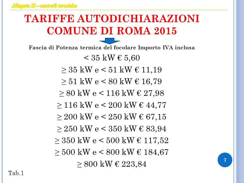 TARIFFE AUTODICHIARAZIONI COMUNE DI ROMA 2015 Fascia di Potenza termica del focolare Importo IVA inclusa < 35 kW € 5,60 ≥ 35 kW e < 51 kW € 11,19 ≥ 51