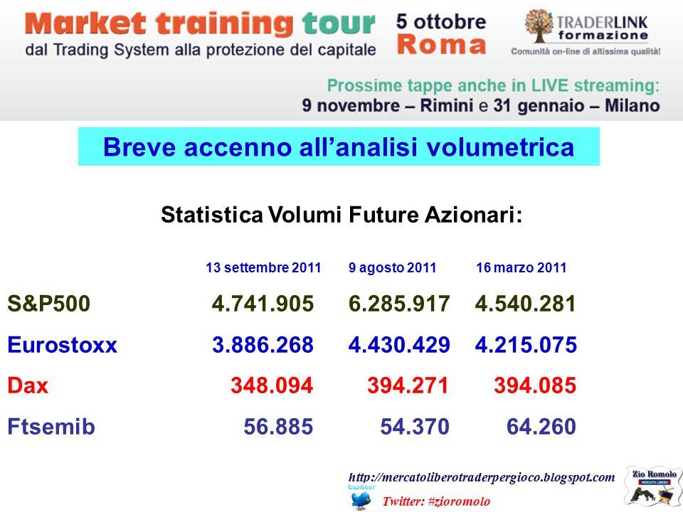 Breve accenno all'analisi volumetrica Statistica Volumi Future Azionari: 13 settembre 20119 agosto 2011 16 marzo 2011 S&P5004.741.9056.285.917 4.540.281 Eurostoxx3.886.2684.430.429 4.215.075 Dax 348.094 394.271 394.085 Ftsemib 56.885 54.370 64.260 http://mercatoliberotraderpergioco.blogspot.com Twitter: #zioromolo