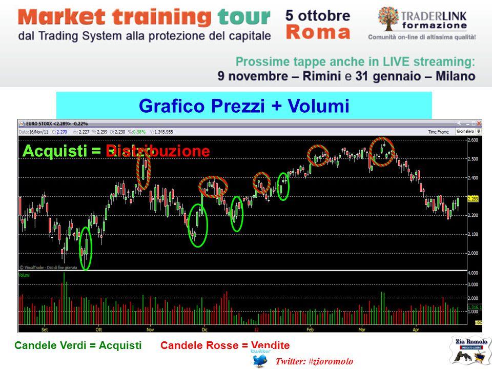 Grafico Prezzi + Volumi Candele Verdi = Acquisti Candele Rosse = Vendite Acquisti = RialzoAcquisti = Distribuzione Twitter: #zioromolo