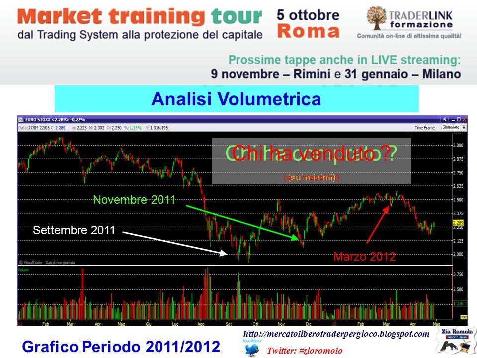 Grafico Periodo 2011/2012 Analisi Volumetrica Settembre 2011 Novembre 2011 Chi ha comprato .