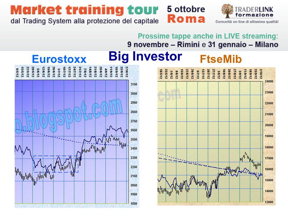Eurostoxx FtseMib Big Investor