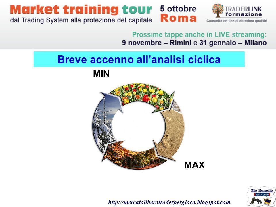 Breve accenno all'analisi ciclica http://mercatoliberotraderpergioco.blogspot.com MIN MAX