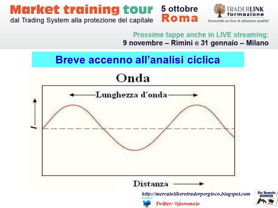 Breve accenno all'analisi ciclica http://mercatoliberotraderpergioco.blogspot.com Twitter: #zioromolo