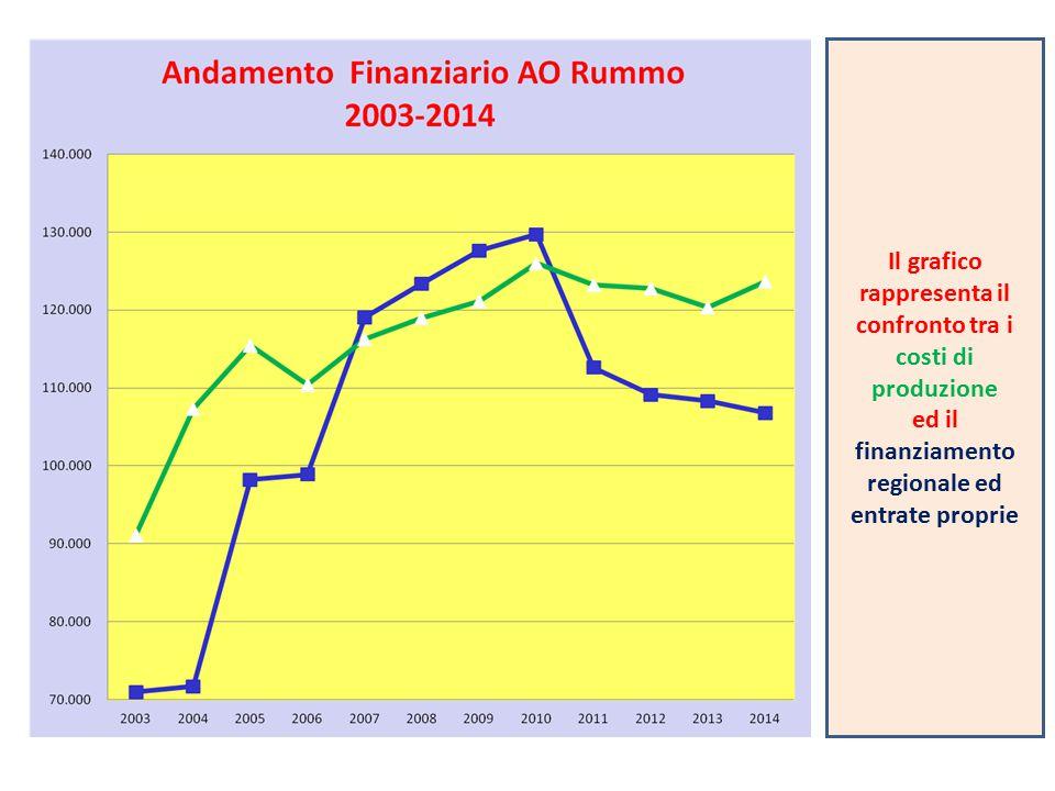 Il grafico rappresenta il confronto tra i costi di produzione ed il finanziamento regionale ed entrate proprie