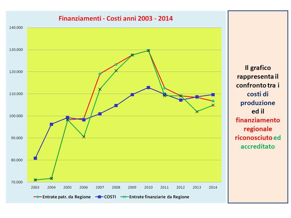 Il grafico rappresenta il confronto tra i costi di produzione ed il finanziamento regionale riconosciuto ed accreditato