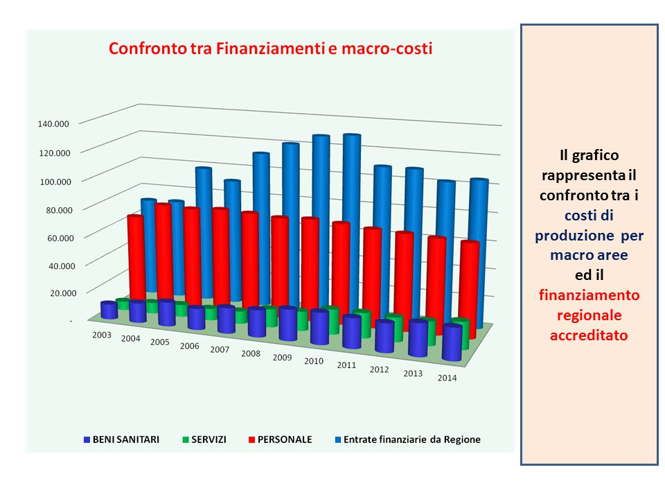 Il grafico rappresenta il confronto tra i costi di produzione per macro aree ed il finanziamento regionale accreditato