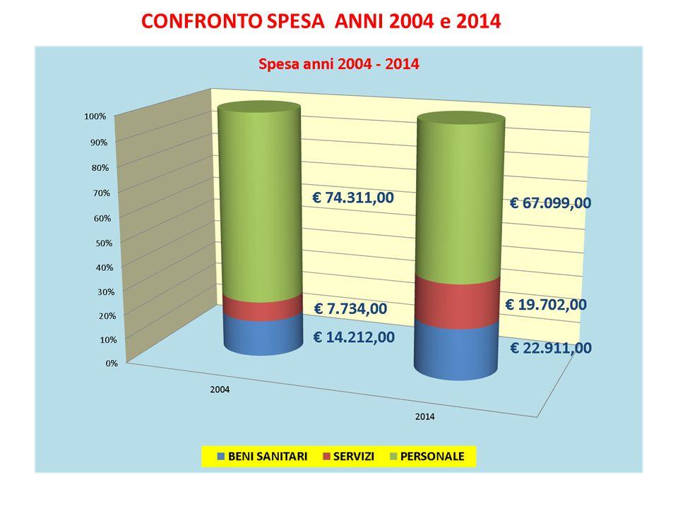 CONFRONTO SPESA ANNI 2004 e 2014