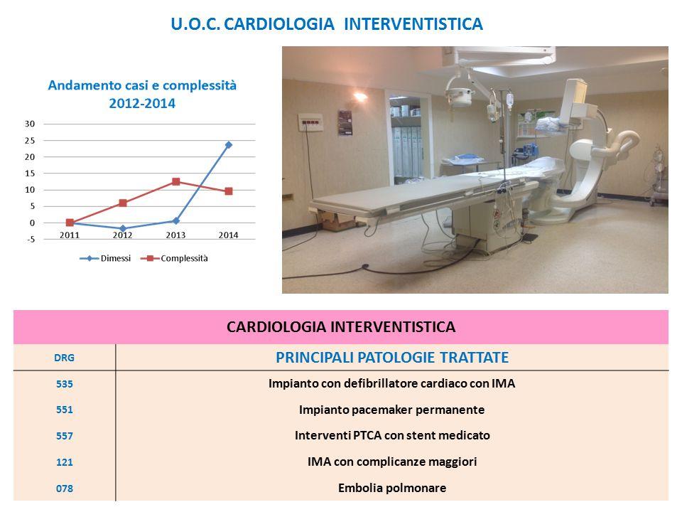 CARDIOLOGIA INTERVENTISTICA DRG PRINCIPALI PATOLOGIE TRATTATE 535 Impianto con defibrillatore cardiaco con IMA 551 Impianto pacemaker permanente 557 I