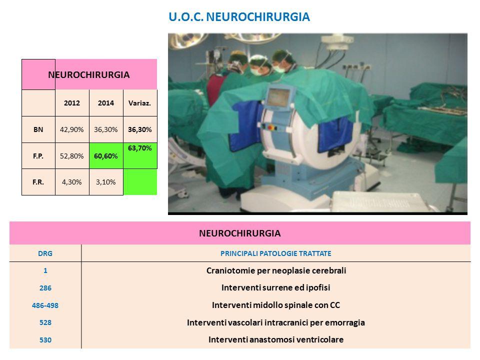 NEUROCHIRURGIA 20122014Variaz. BN42,90%36,30% F.P.52,80%60,60% 63,70% F.R.4,30%3,10% NEUROCHIRURGIA DRGPRINCIPALI PATOLOGIE TRATTATE 1 Craniotomie per