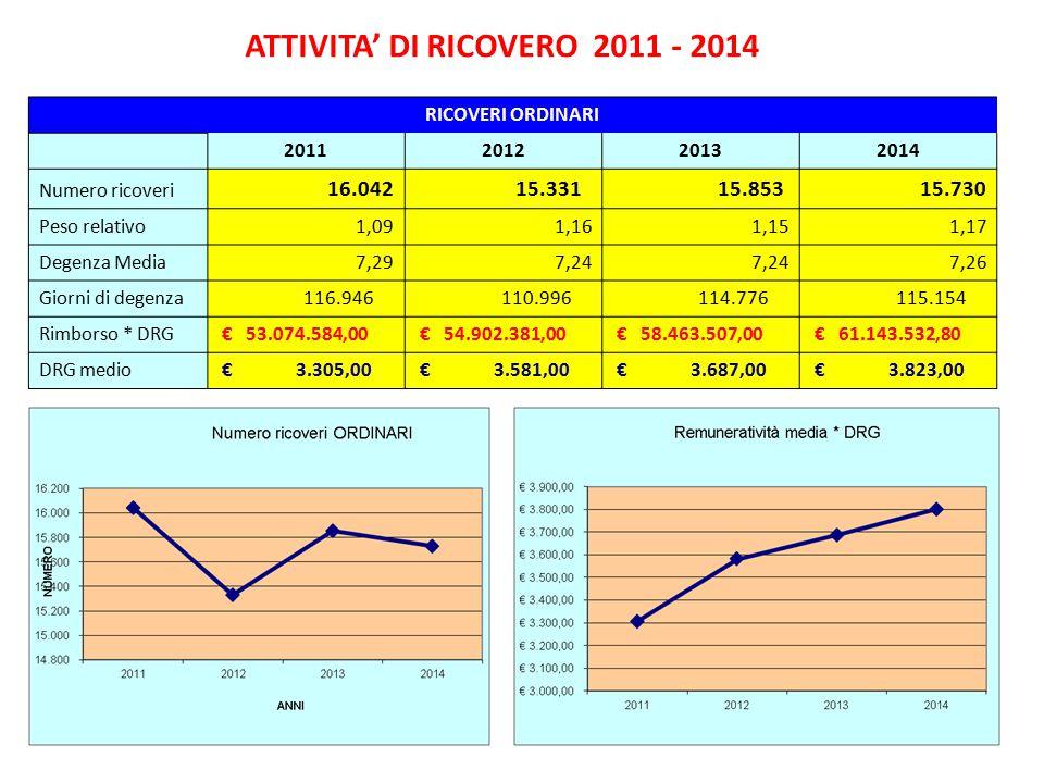 ATTIVITA' DI RICOVERO 2011 - 2014 RICOVERI ORDINARI 2011201220132014 Numero ricoveri 16.042 15.331 15.853 15.730 Peso relativo1,091,161,151,17 Degenza