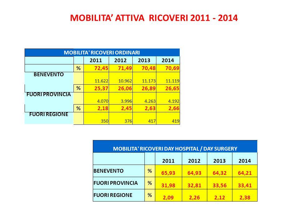 MOBILITA' ATTIVA RICOVERI 2011 - 2014 MOBILITA' RICOVERI DAY HOSPITAL / DAY SURGERY 2011201220132014 BENEVENTO% 65,9364,9364,3264,21 FUORI PROVINCIA%